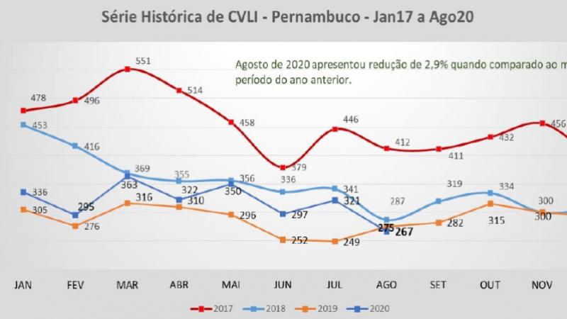 O oitavo mês do ano teve oito mortes a menos em relação ao mesmo período de 2019. O Agreste de Pernambuco liderou a diminuição entre as regiões.