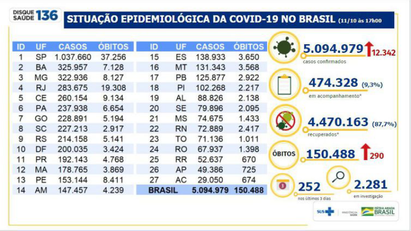 Número de recuperados da doença já soma 4,47 milhões