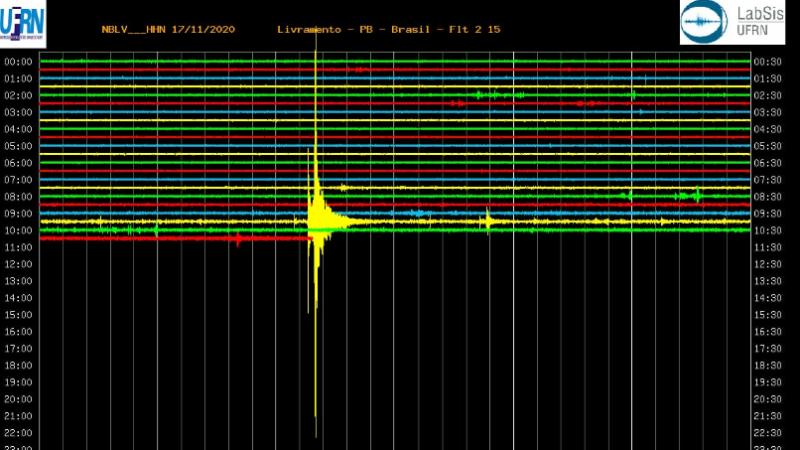 Os dados são do Laboratório Sismológico da UFRN