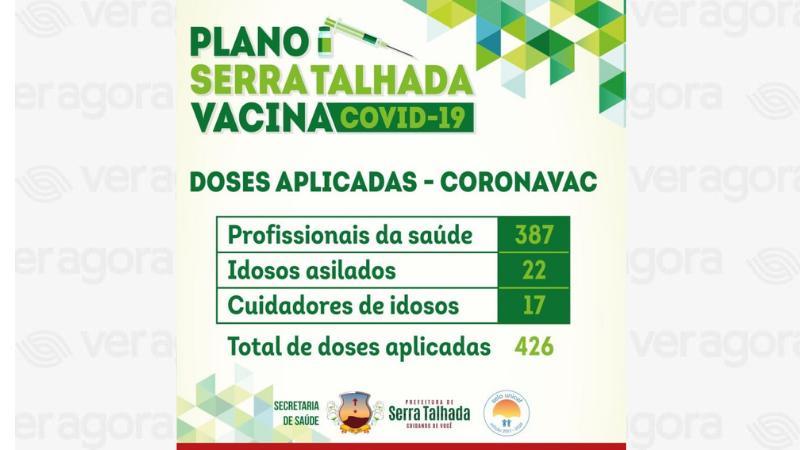 O município segue executando o Plano de Vacinação contra o Novo Coronavírus