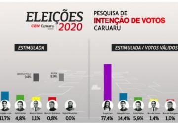 Segundo pesquisa, Raquel Lyra teria 77,4% dos votos válidos em Caruaru