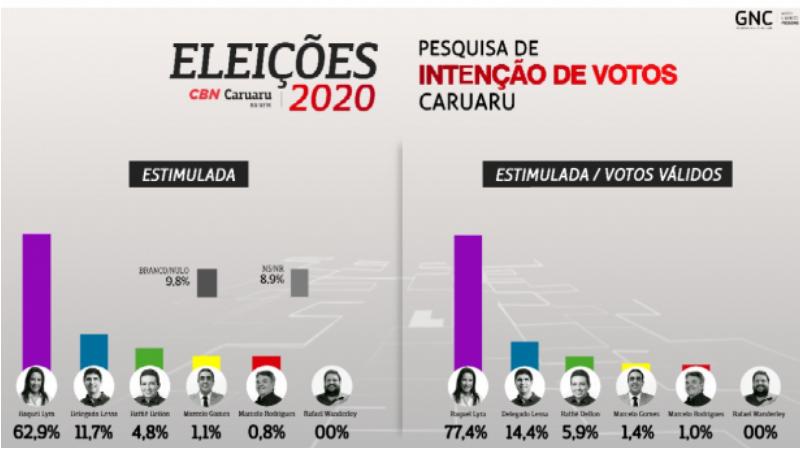 Consulta do Instituto Simplex Consultoria em parceria com a CBN Caruaru mostra ampla vantagem da prefeita na disputa da reeleição